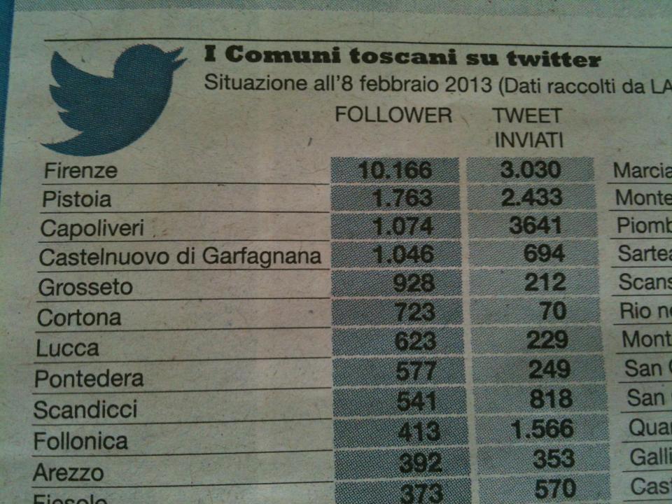 Classifica dei tweet (Foto via La Repubblica)