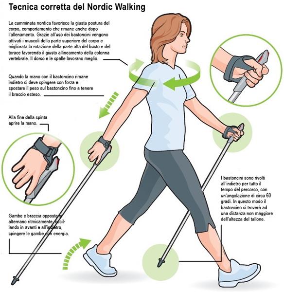 Tecnica Nordic Walking (Foto via www.oasivillaggio.com)